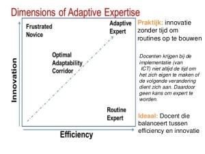 innovation - Efficiency